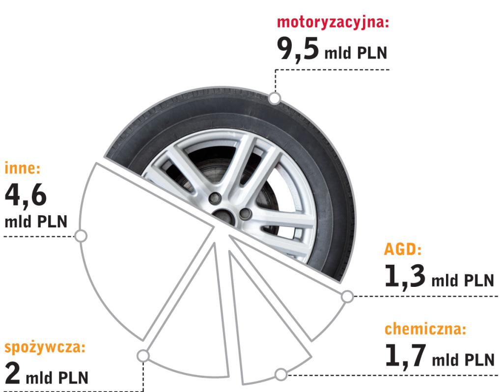 Motoryzacja w WSSE - wykres